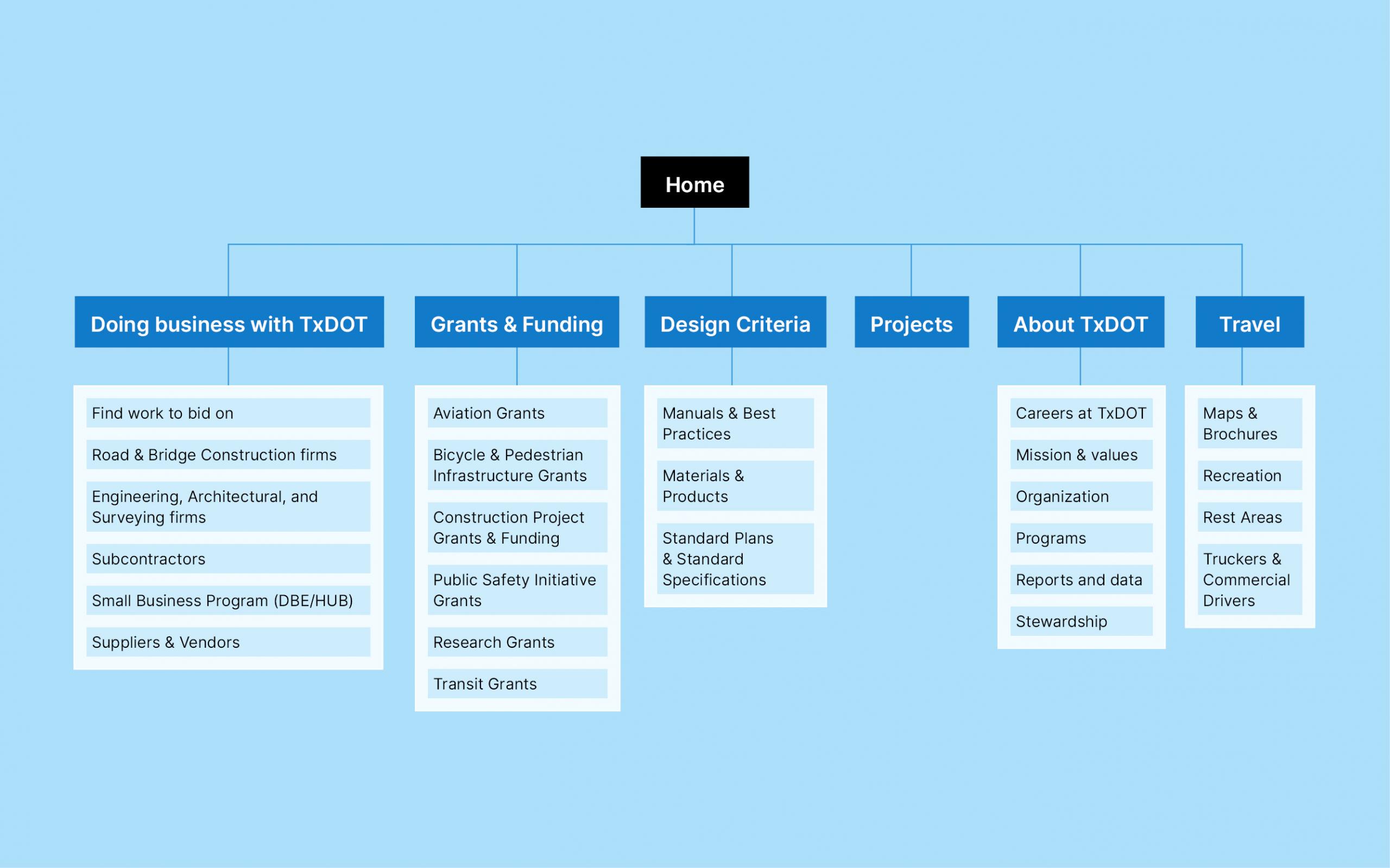 Preliminary Information Architecture for TxDOT